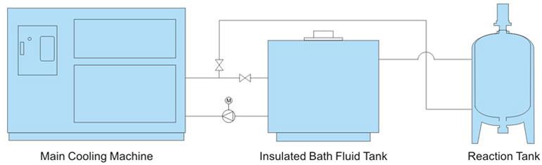 Low Temperature Circulating Pump