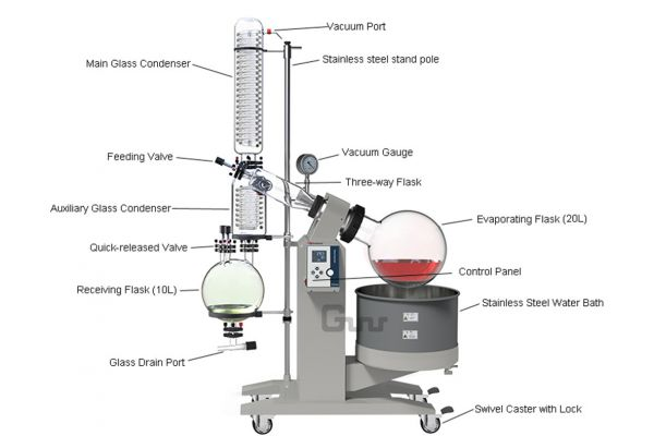 Design of A Rotary Evaporator